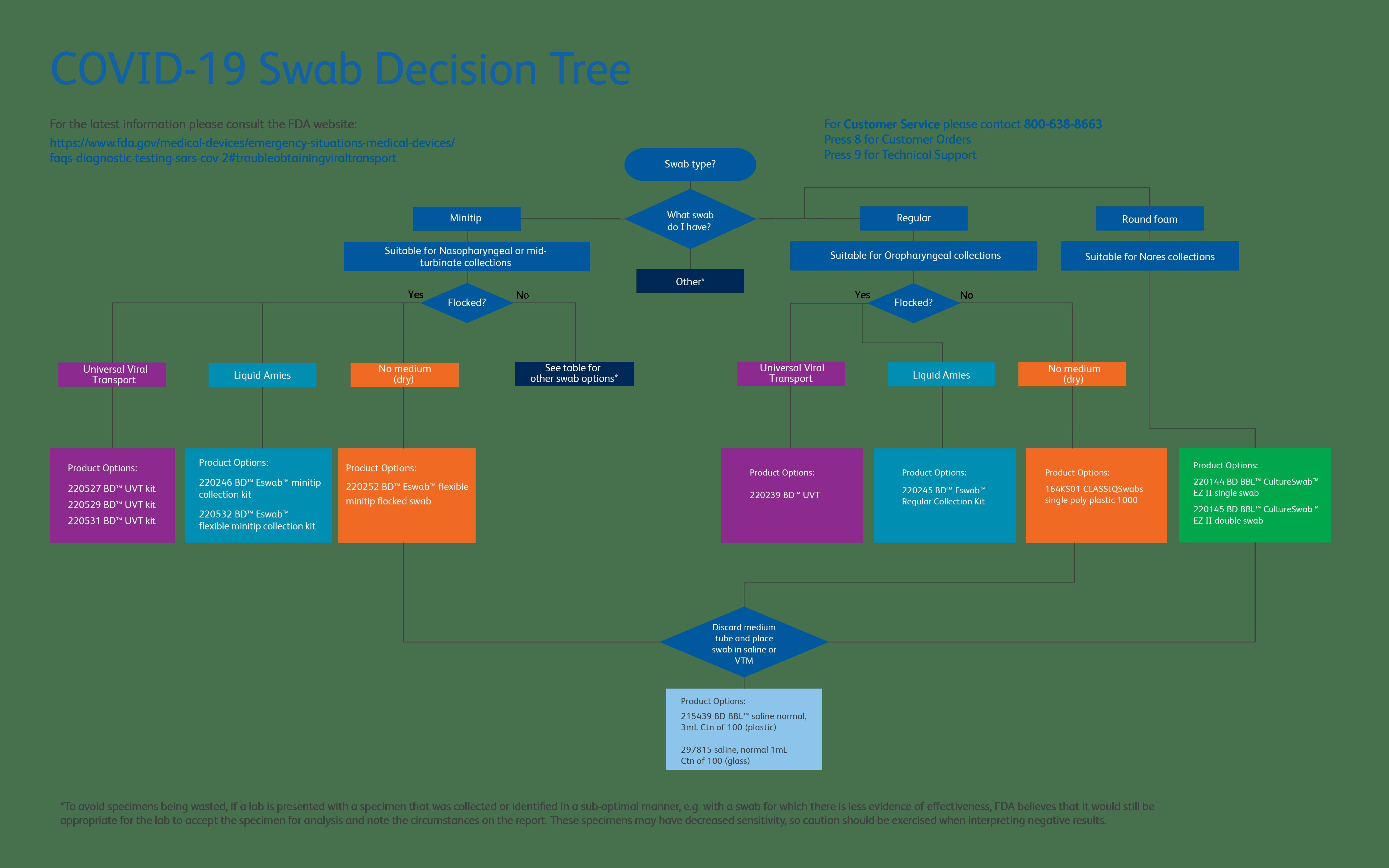 BD COVID-19 Swab Decision Tree